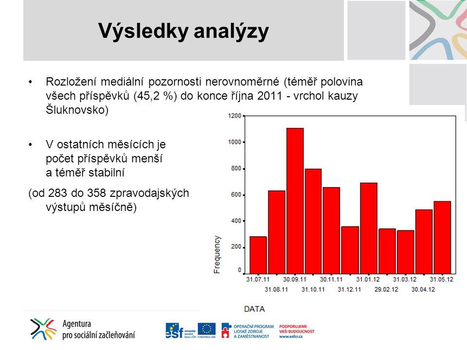 Výsledky analýzy Rozložení mediální pozornosti nerovnoměrné (téměř polovina všech příspěvků (45,2 %) do konce října 2011 - vrchol kauzy Šluknovsko) V