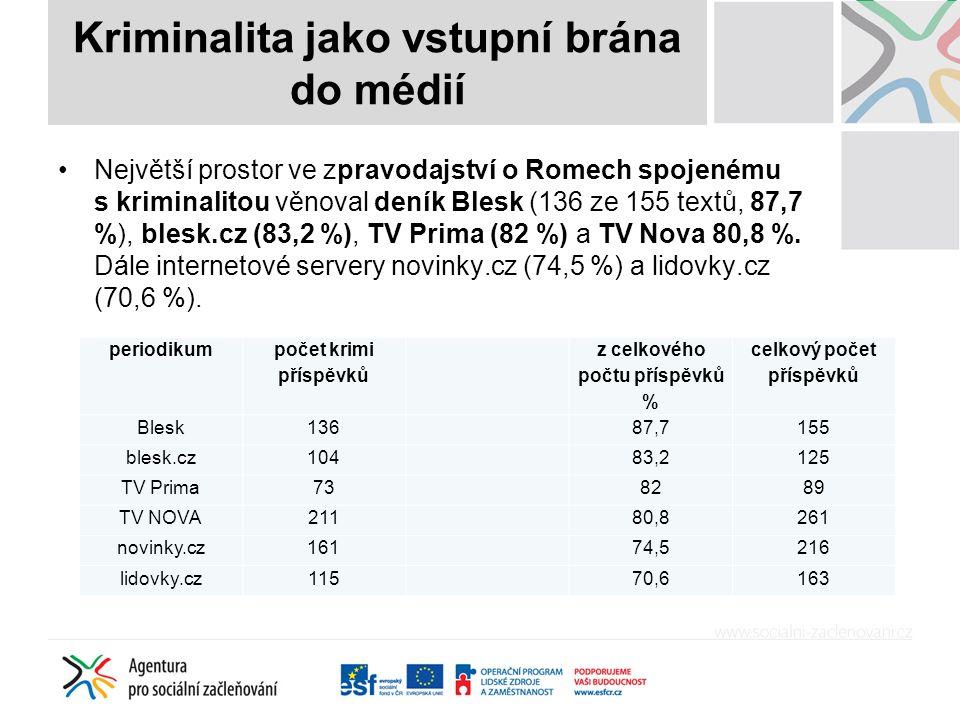 Největší prostor ve zpravodajství o Romech spojenému s kriminalitou věnoval deník Blesk (136 ze 155 textů, 87,7 %), blesk.cz (83,2 %), TV Prima (82 %) a TV Nova 80,8 %.