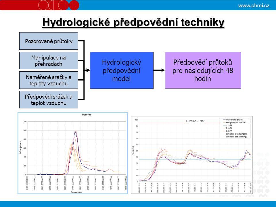 Předpovědi srážek a teplot vzduchu Naměřené srážky a teploty vzduchu Pozorované průtoky Manipulace na přehradách Hydrologický předpovědní model Předpověď průtoků pro následujících 48 hodin Hydrologické předpovědní techniky