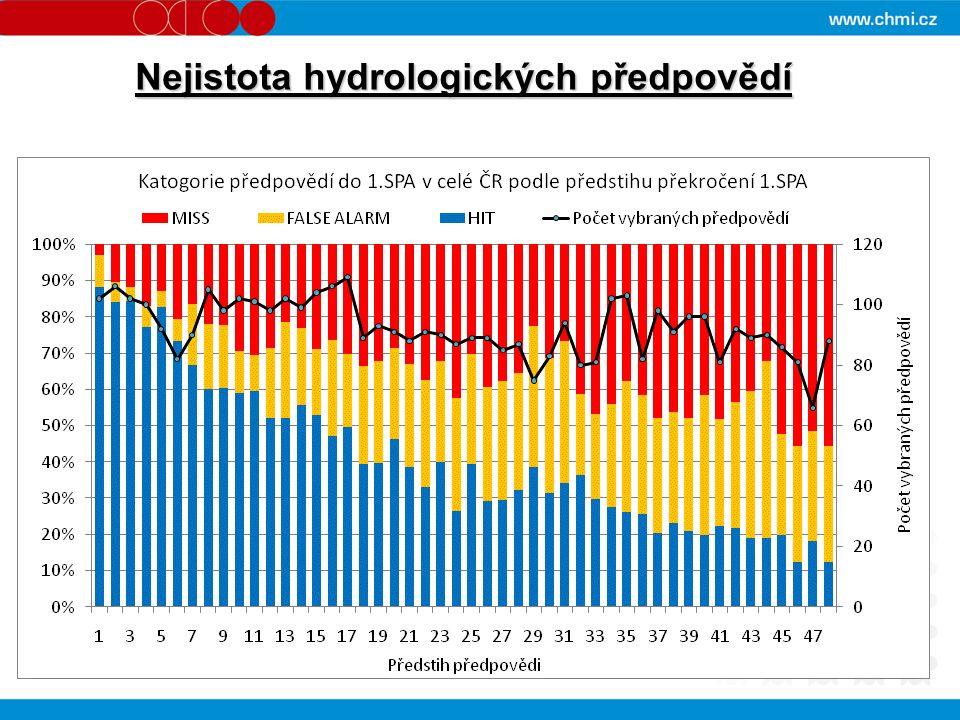 Nejistota hydrologických předpovědí