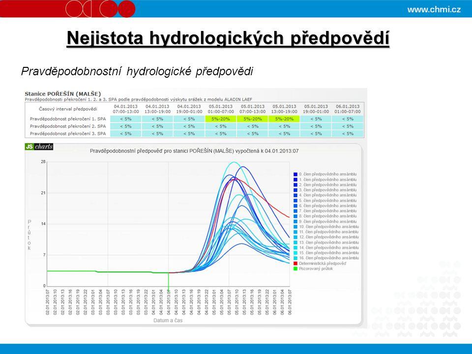 Nejistota hydrologických předpovědí Pravděpodobnostní hydrologické předpovědi