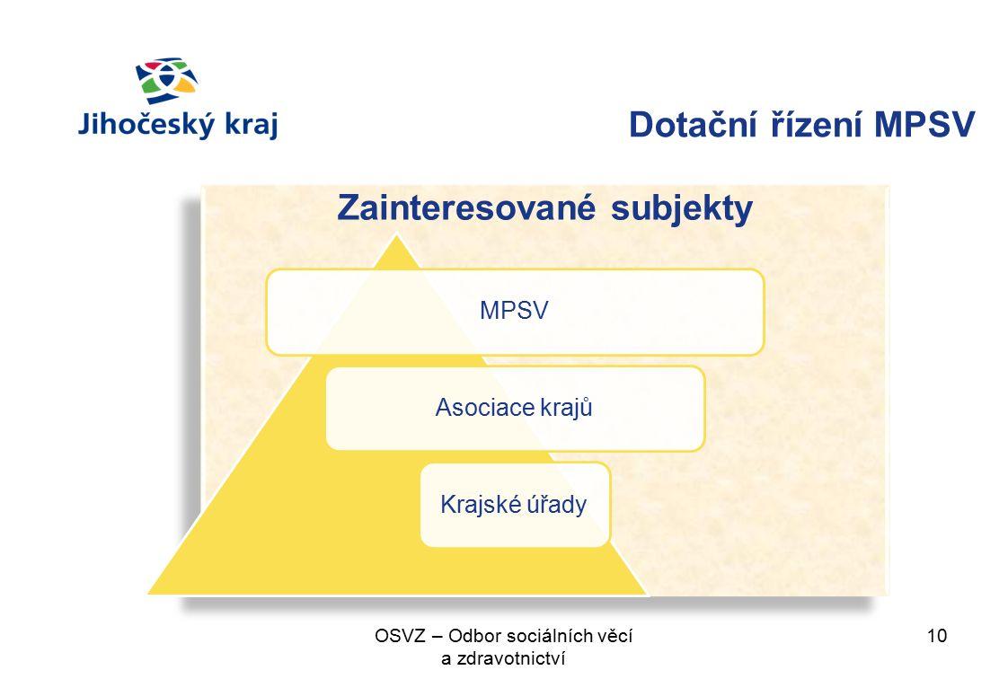Dotační řízení MPSV Zainteresované subjekty 10OSVZ – Odbor sociálních věcí a zdravotnictví MPSVAsociace krajůKrajské úřady