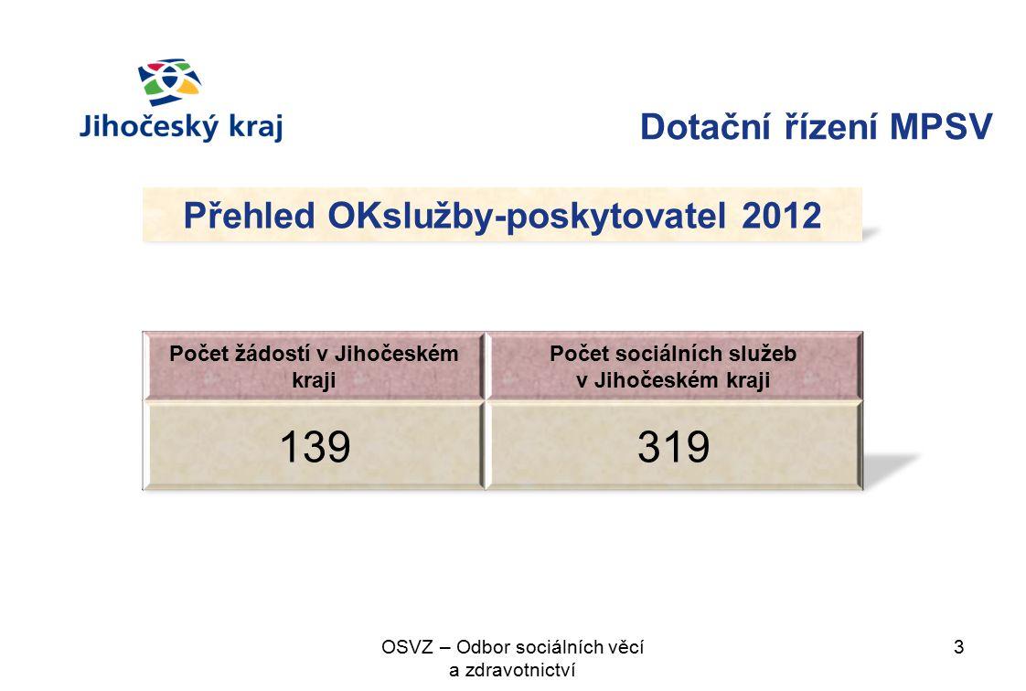 Dotační řízení MPSV 3OSVZ – Odbor sociálních věcí a zdravotnictví Přehled OKslužby-poskytovatel 2012