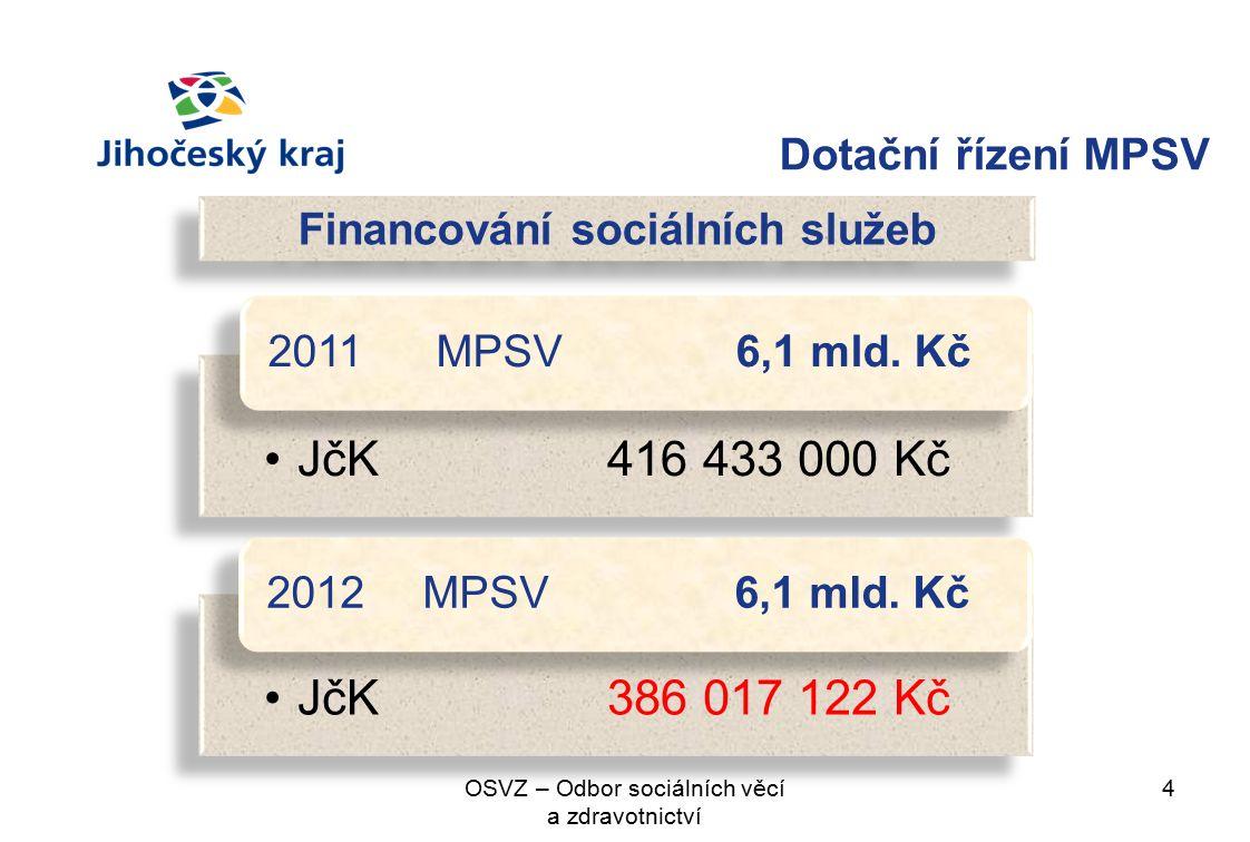 Dotační řízení MPSV 4OSVZ – Odbor sociálních věcí a zdravotnictví Financování sociálních služeb JčK416 433 000 Kč 2011 MPSV 6,1 mld.