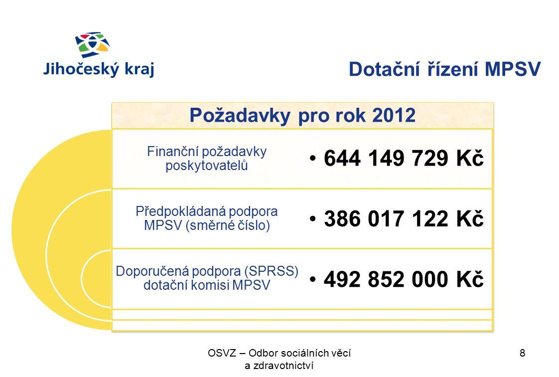 Požadavky pro rok 2012 8OSVZ – Odbor sociálních věcí a zdravotnictví Finanční požadavky poskytovatelů Předpokládaná podpora MPSV (směrné číslo) Doporučená podpora (SPRSS) dotační komisi MPSV 644 149 729 Kč 386 017 122 Kč 492 852 000 Kč