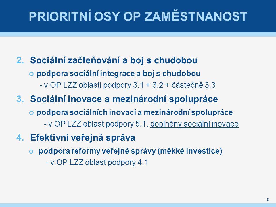 PRIORITNÍ OSY OP ZAMĚSTNANOST 2.Sociální začleňování a boj s chudobou podpora sociální integrace a boj s chudobou - v OP LZZ oblasti podpory 3.1 + 3.2 + částečně 3.3 3.Sociální inovace a mezinárodní spolupráce podpora sociálních inovací a mezinárodní spolupráce - v OP LZZ oblast podpory 5.1, doplněny sociální inovace 4.Efektivní veřejná správa podpora reformy veřejné správy (měkké investice) - v OP LZZ oblast podpory 4.1 3