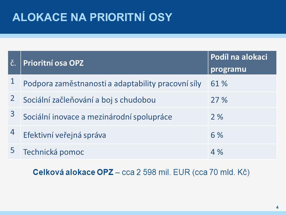 ALOKACE NA PRIORITNÍ OSY Celková alokace OPZ – cca 2 598 mil. EUR (cca 70 mld. Kč) 4