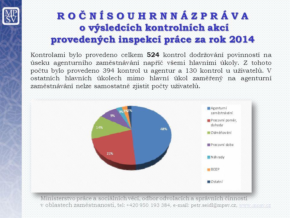 R O Č N Í S O U H R N N Á Z P R Á V A o výsledcích kontrolních akcí o výsledcích kontrolních akcí provedených inspekcí práce za rok 2014 Ministerstvo práce a sociálních věcí, odbor odvolacích a správních činností v oblastech zaměstnanosti, t el: +420 950 193 384, e-mail: petr.seidl@mpsv.cz, www.mpsv.czwww.mpsv.cz Kontrolami bylo provedeno celkem 524 kontrol dodržování povinností na úseku agenturního zaměstnávání napříč všemi hlavními úkoly.
