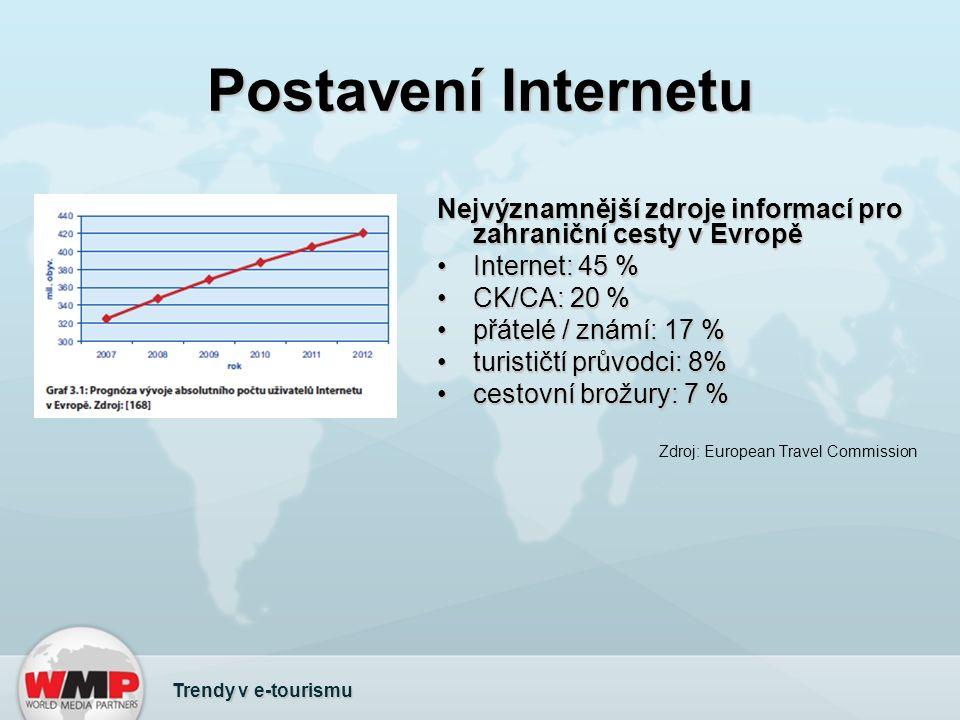 Postavení Internetu Trendy v e-tourismu Nejvýznamnější zdroje informací pro zahraniční cesty v Evropě Internet: 45 %Internet: 45 % CK/CA: 20 %CK/CA: 20 % přátelé / známí: 17 %přátelé / známí: 17 % turističtí průvodci: 8%turističtí průvodci: 8% cestovní brožury: 7 %cestovní brožury: 7 % Zdroj: European Travel Commission
