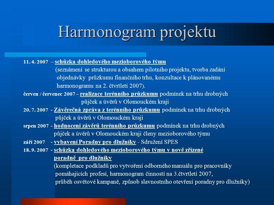 Harmonogram projektu 11. 4.