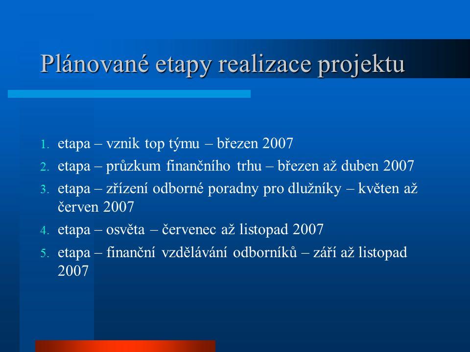 Cíle projektu Zahájení osvětové a mediální kampaně v regionu (letáky, samolepky, příručka pro klienty, Závěrečná zpráva z terénního průzkumu podmínek na trhu drobných půjček a úvěrů v Olomouckém kraji) Rozšíření poradenských služeb (zahájení činnosti první poradny specializované na dluhové poradenství u nás) Zvýšení odborné úrovně pracovníků v pomáhajících profesích ( manuál pro pracovníky pomáhajících profesí, vzdělávací seminář) Otestování nových prvků a vytvářených metod založených na mezioborovém přístupu k tématu zadlužení a předlužení osob a domácností
