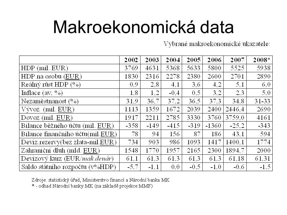 Makroekonomická data