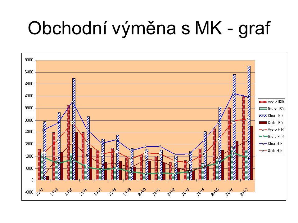 Obchodní výměna s MK - graf