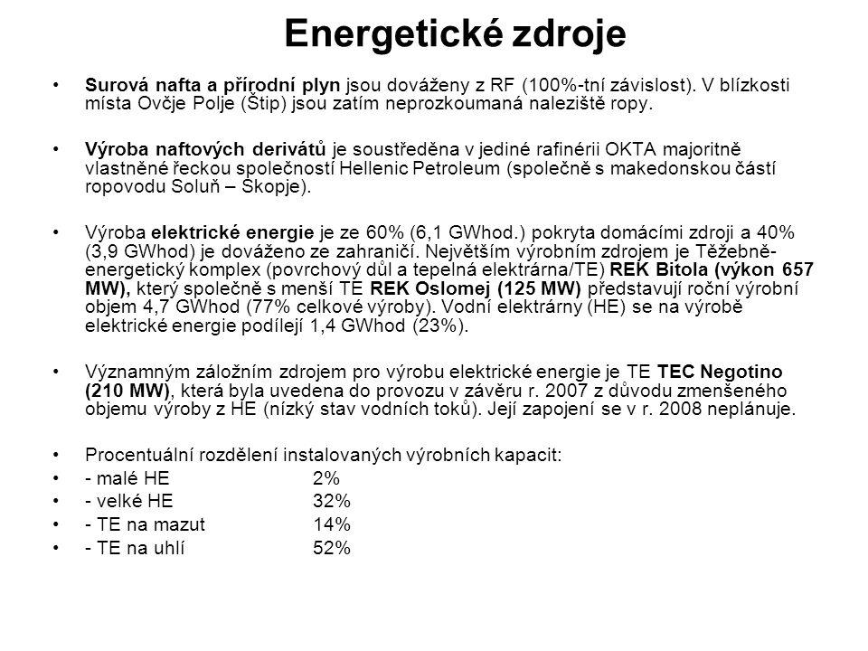 Energetické zdroje Surová nafta a přírodní plyn jsou dováženy z RF (100%-tní závislost).