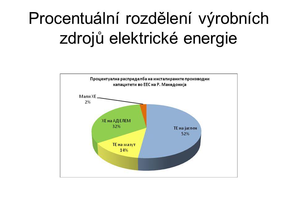 Procentuální rozdělení výrobních zdrojů elektrické energie