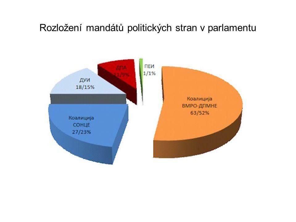 Rozložení mandátů politických stran v parlamentu