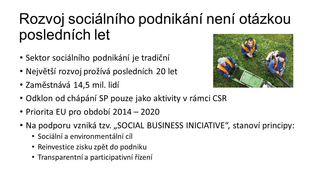 Rozvoj sociálního podnikání není otázkou posledních let Sektor sociálního podnikání je tradiční Největší rozvoj prožívá posledních 20 let Zaměstnává 14,5 mil.