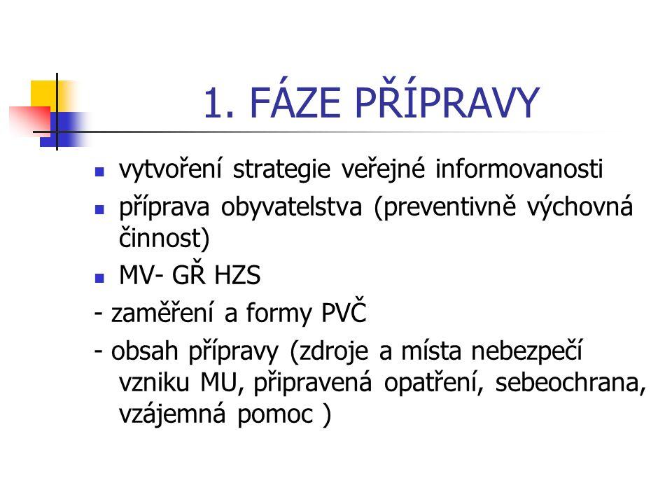 1. FÁZE PŘÍPRAVY vytvoření strategie veřejné informovanosti příprava obyvatelstva (preventivně výchovná činnost) MV- GŘ HZS - zaměření a formy PVČ - o