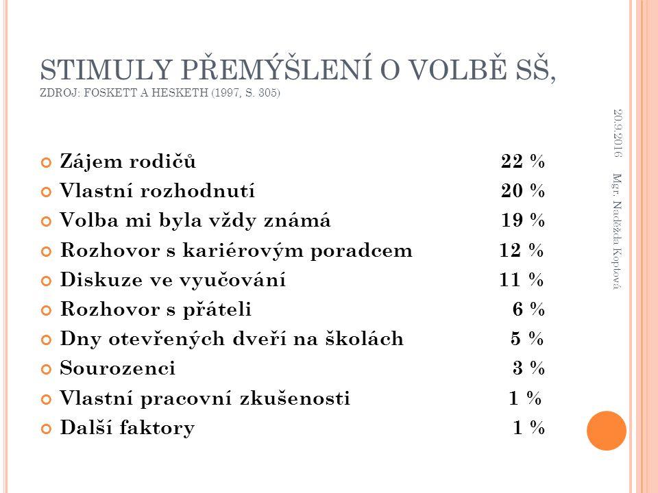 STIMULY PŘEMÝŠLENÍ O VOLBĚ SŠ, ZDROJ: FOSKETT A HESKETH (1997, S. 305) Zájem rodičů 22 % Vlastní rozhodnutí 20 % Volba mi byla vždy známá 19 % Rozhovo