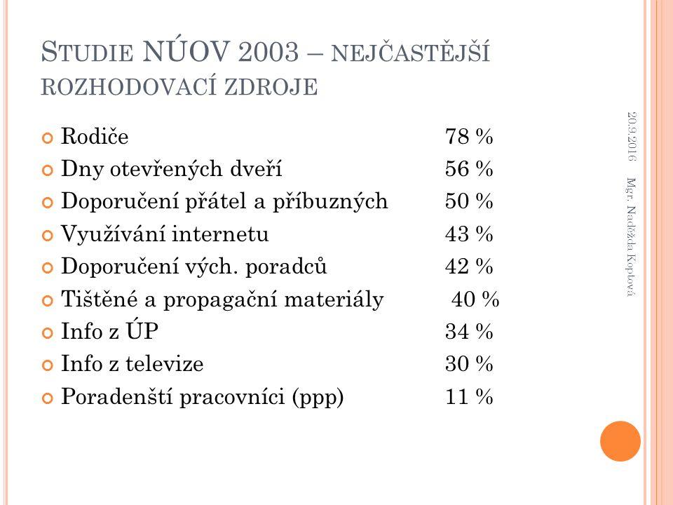S TUDIE NÚOV 2003 – NEJČASTĚJŠÍ ROZHODOVACÍ ZDROJE Rodiče78 % Dny otevřených dveří 56 % Doporučení přátel a příbuzných50 % Využívání internetu43 % Doporučení vých.