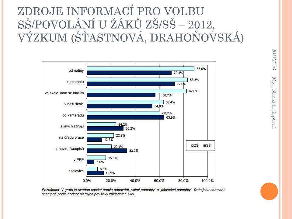 ZDROJE INFORMACÍ PRO VOLBU SŠ/POVOLÁNÍ U ŽÁKŮ ZŠ/SŠ – 2012, VÝZKUM (ŠŤASTNOVÁ, DRAHOŇOVSKÁ) 20.9.2016 Mgr. Naděžda Koptová