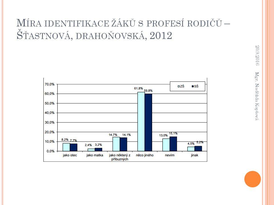 M ÍRA IDENTIFIKACE ŽÁKŮ S PROFESÍ RODIČŮ – Š ŤASTNOVÁ, DRAHOŇOVSKÁ, 2012 20.9.2016 Mgr.