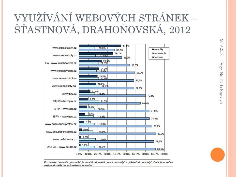 VYUŽÍVÁNÍ WEBOVÝCH STRÁNEK – ŠŤASTNOVÁ, DRAHOŇOVSKÁ, 2012 20.9.2016 Mgr. Naděžda Koptová