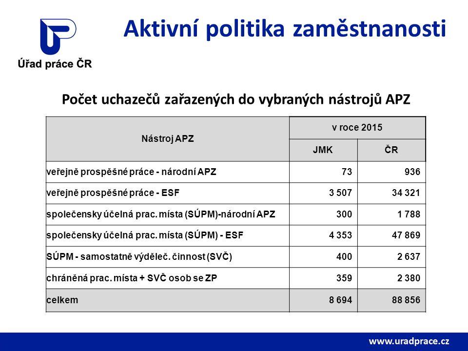 Aktivní politika zaměstnanosti Počet uchazečů zařazených do vybraných nástrojů APZ Nástroj APZ v roce 2015 JMKČR veřejně prospěšné práce - národní APZ73936 veřejně prospěšné práce - ESF3 50734 321 společensky účelná prac.