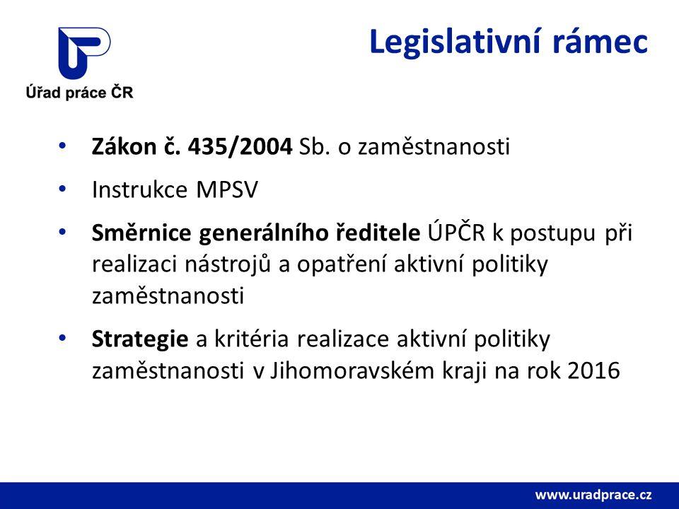 Legislativní rámec Zákon č. 435/2004 Sb.