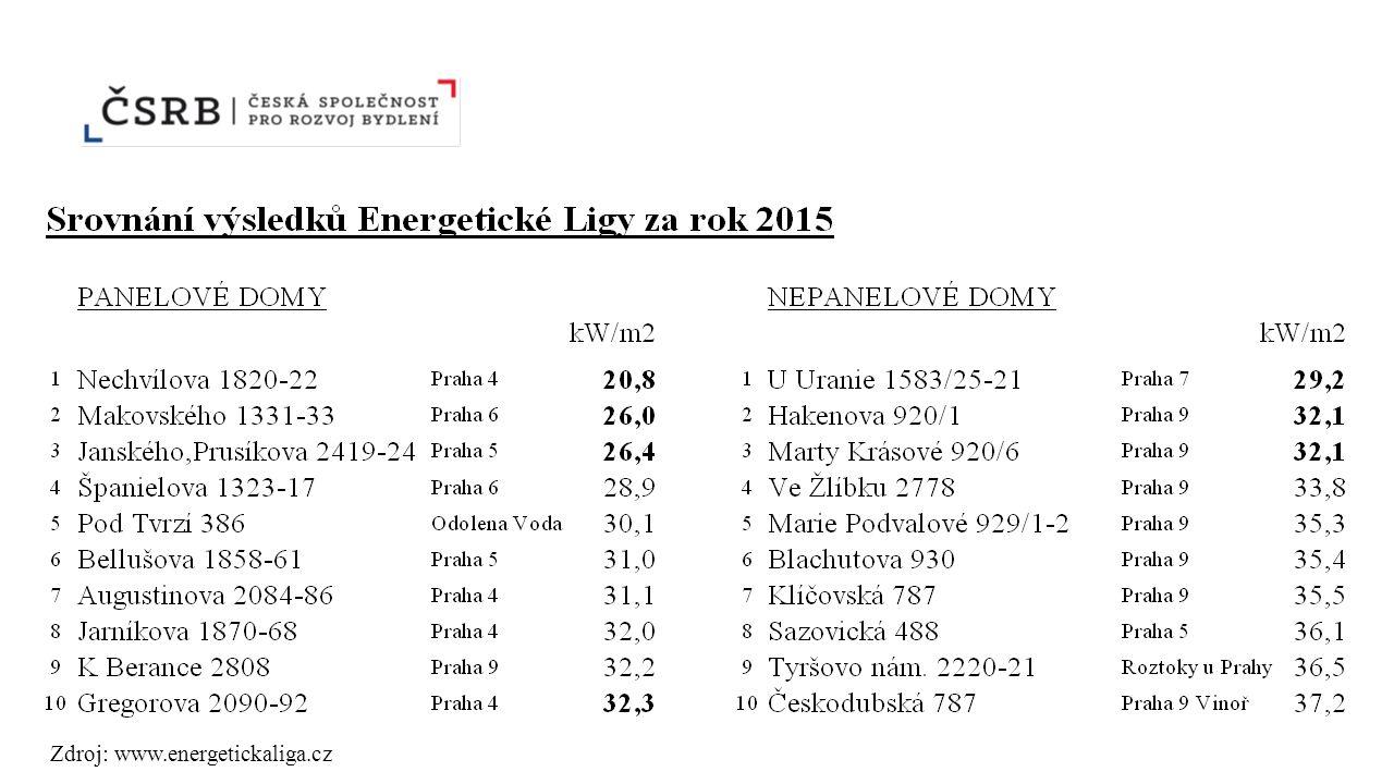 Zdroj: www.energetickaliga.cz