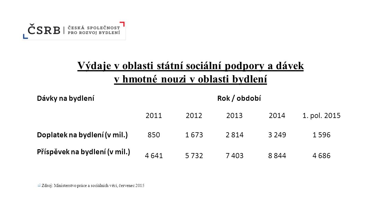 Výdaje v oblasti státní sociální podpory a dávek v hmotné nouzi v oblasti bydlení Dávky na bydleníRok / období 20112012201320141.