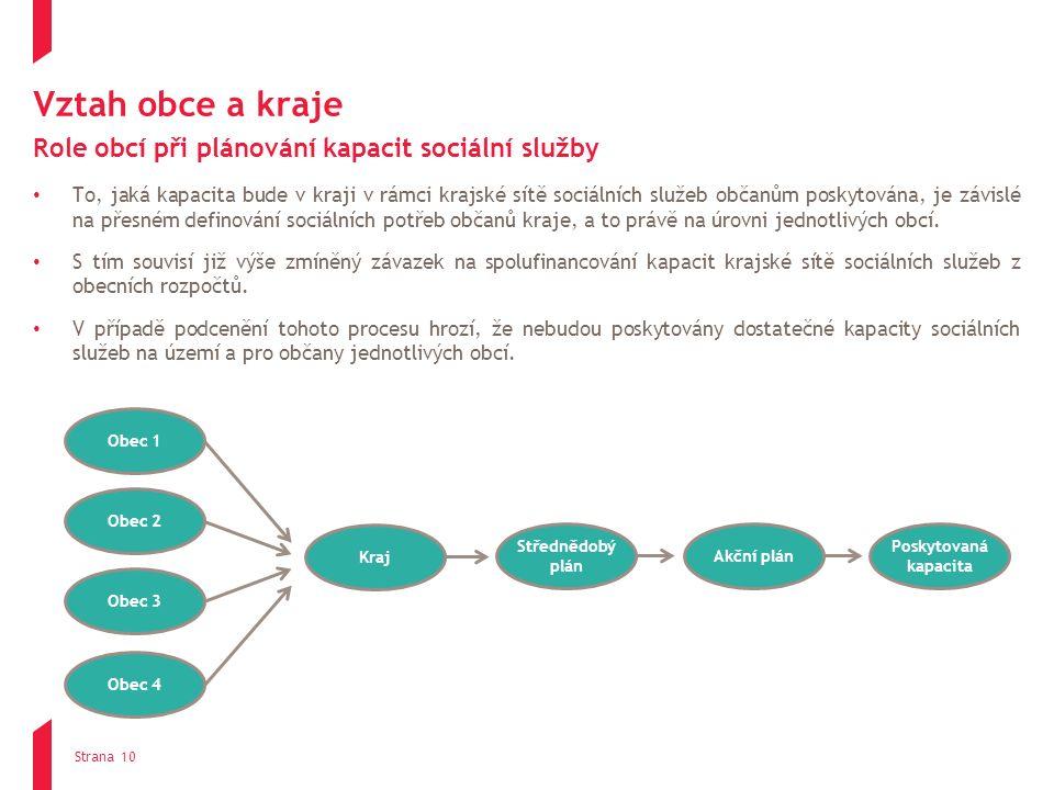 Vztah obce a kraje Role obcí při plánování kapacit sociální služby To, jaká kapacita bude v kraji v rámci krajské sítě sociálních služeb občanům posky