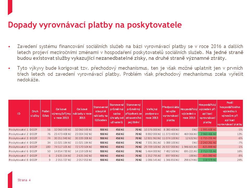 Dopady vyrovnávací platby na poskytovatele Zavedení systému financování sociálních služeb na bázi vyrovnávací platby se v roce 2016 a dalších letech p