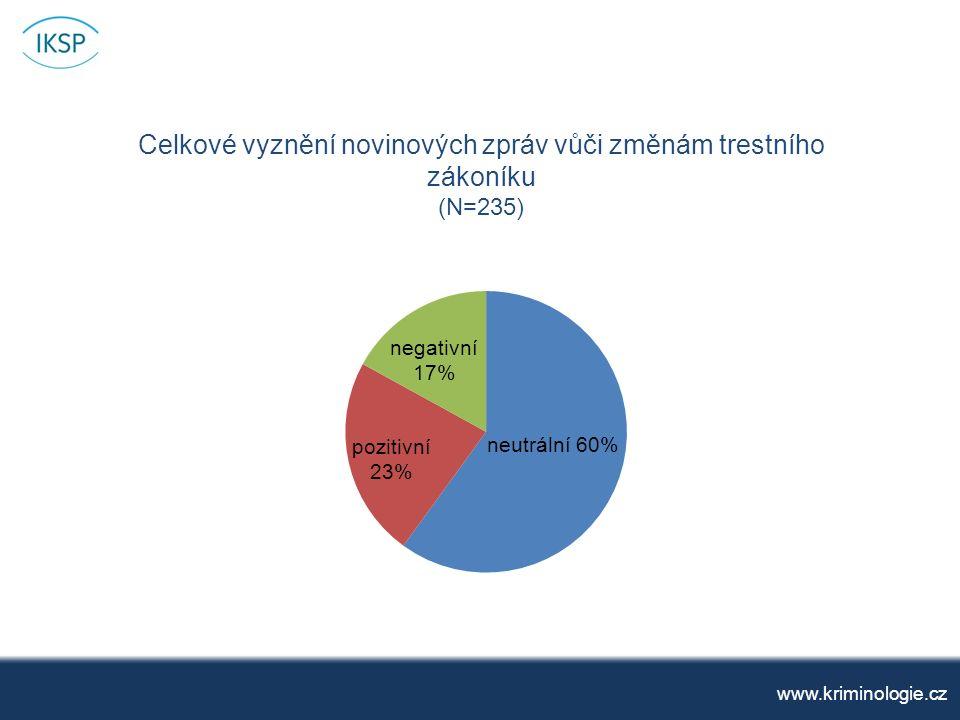 Celkové vyznění novinových zpráv vůči změnám trestního zákoníku (N=235) www.kriminologie.cz