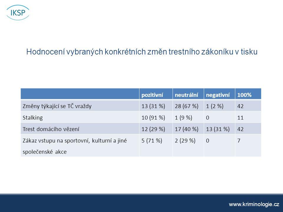 Hodnocení vybraných konkrétních změn trestního zákoníku v tisku www.kriminologie.cz pozitivníneutrálnínegativní 100% Změny týkající se TČ vraždy13 (31 %)28 (67 %)1 (2 %)42 Stalking10 (91 %)1 (9 %)011 Trest domácího vězení12 (29 %)17 (40 %)13 (31 %)42 Zákaz vstupu na sportovní, kulturní a jiné společenské akce 5 (71 %)2 (29 %)07