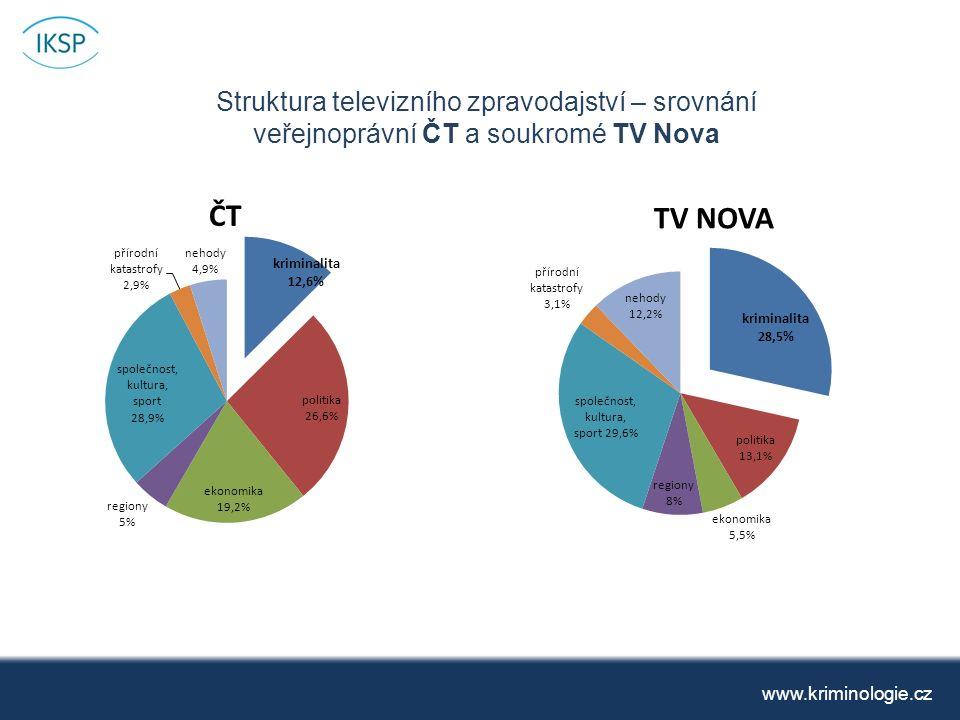 Struktura televizního zpravodajství – srovnání veřejnoprávní ČT a soukromé TV Nova www.kriminologie.cz