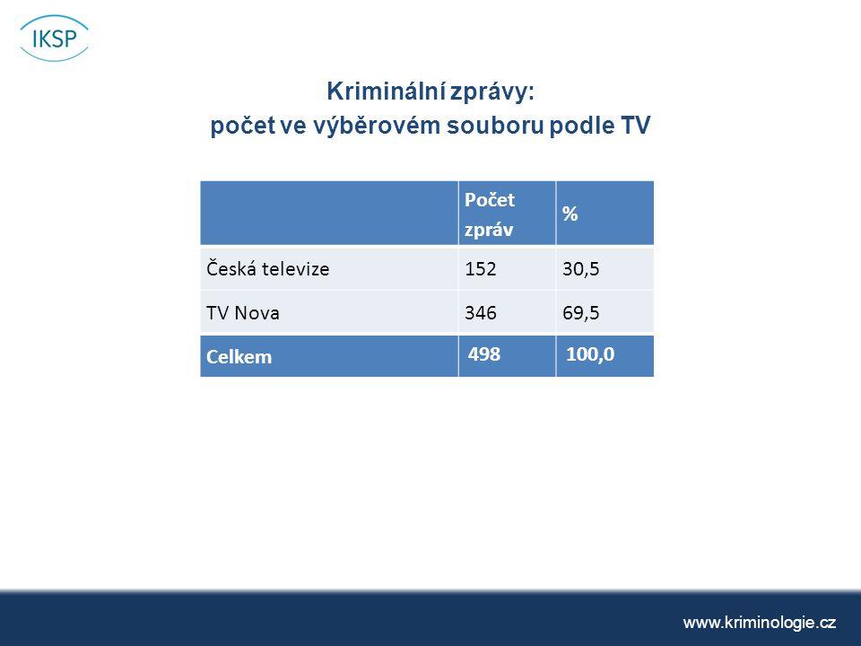 Kriminální zprávy: počet ve výběrovém souboru podle TV www.kriminologie.cz Počet zpráv % Česká televize15230,5 TV Nova34669,5 Celkem 498100,0