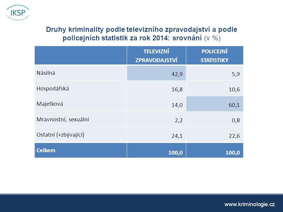 Druhy kriminality podle televizního zpravodajství a podle policejních statistik za rok 2014: srovnání (v %) www.kriminologie.cz TELEVIZNÍ ZPRAVODAJSTVÍ POLICEJNÍ STATISTIKY Násilná 42,95,9 Hospodářská 16,810,6 Majetková 14,060,1 Mravnostní, sexuální 2,20,8 Ostatní (+zbývající) 24,122,6 Celkem 100,0
