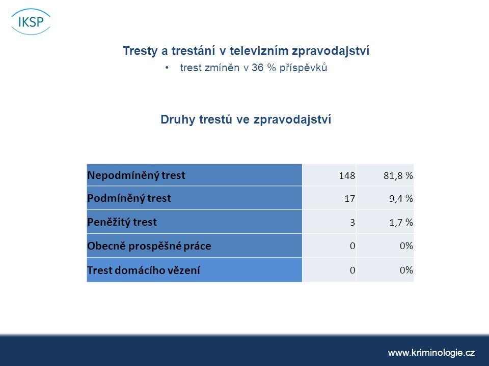 Tresty a trestání v televizním zpravodajství trest zmíněn v 36 % příspěvků Druhy trestů ve zpravodajství www.kriminologie.cz Nepodmíněný trest 14881,8 % Podmíněný trest 179,4 % Peněžitý trest 31,7 % Obecně prospěšné práce 00% Trest domácího vězení 00%