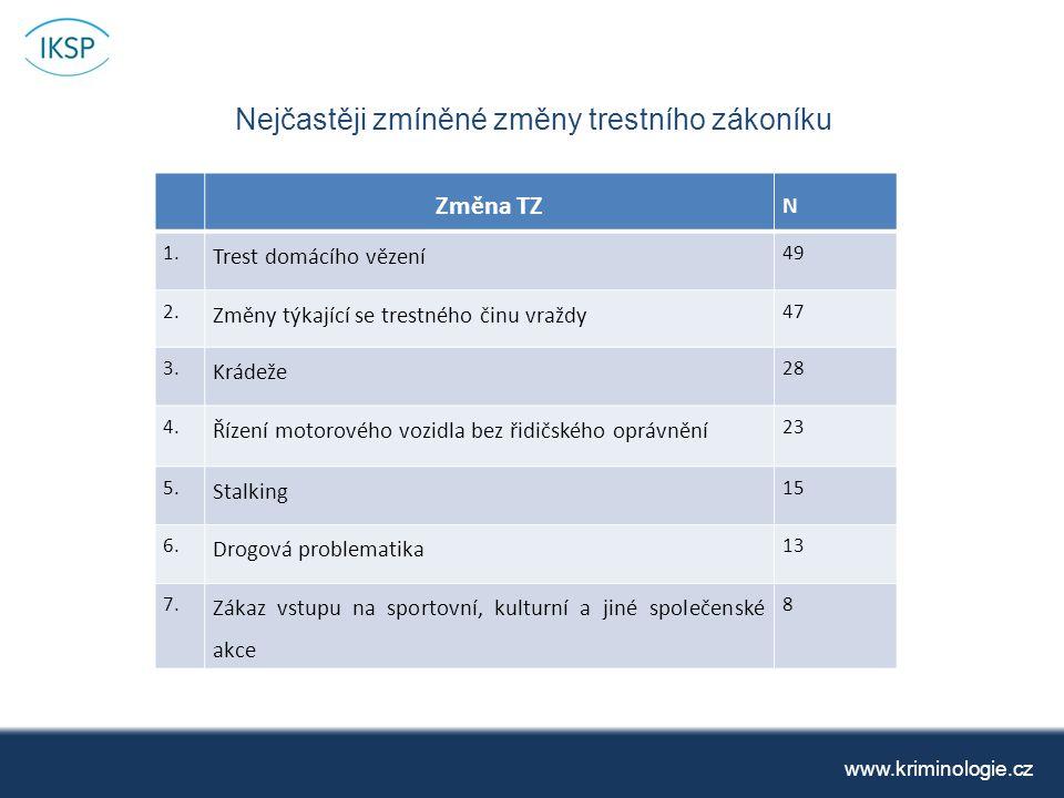 Nejčastěji zmíněné změny trestního zákoníku www.kriminologie.cz Změna TZ N 1.