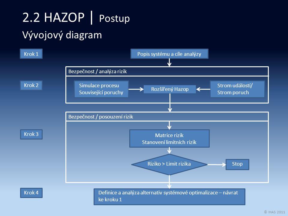 © IHAS 2011 LOPA Metoda pracuje s daty vyvinutými pro identifikaci nebezpečí a počítá s každým nebezpečím s pomocí dokumentace příčin, ochrannými opatřeními v prevenci a předcházení nebezpečí.