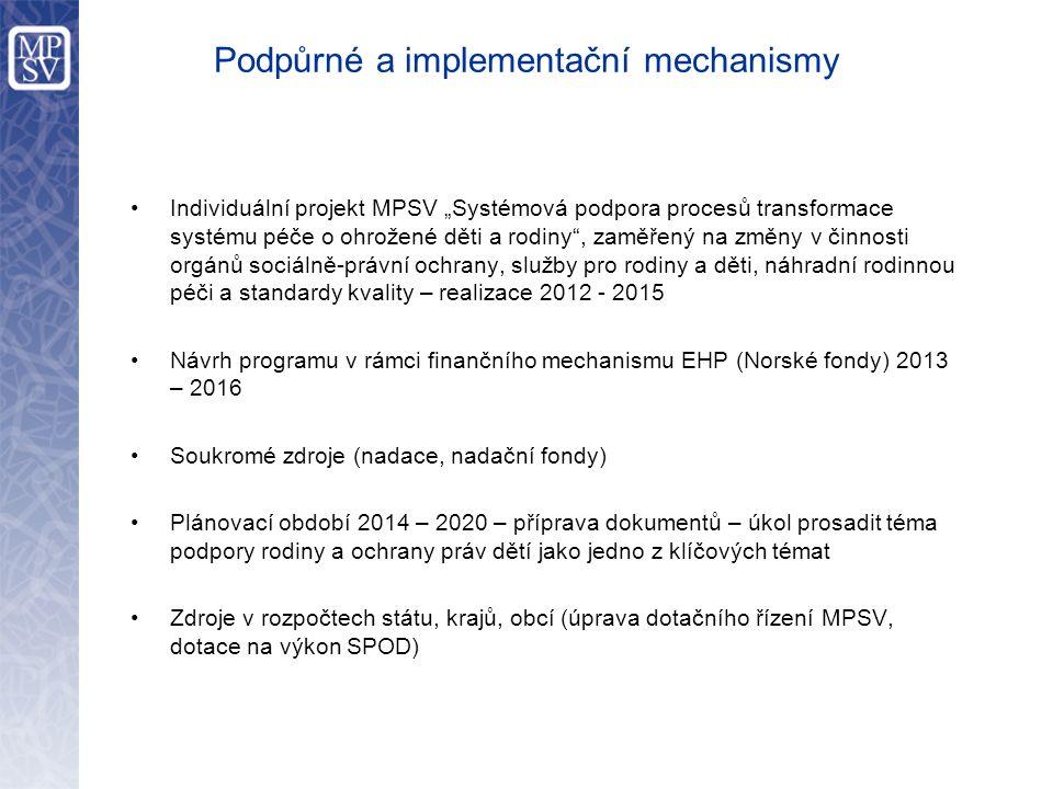 """Podpůrné a implementační mechanismy Individuální projekt MPSV """"Systémová podpora procesů transformace systému péče o ohrožené děti a rodiny , zaměřený na změny v činnosti orgánů sociálně-právní ochrany, služby pro rodiny a děti, náhradní rodinnou péči a standardy kvality – realizace 2012 - 2015 Návrh programu v rámci finančního mechanismu EHP (Norské fondy) 2013 – 2016 Soukromé zdroje (nadace, nadační fondy) Plánovací období 2014 – 2020 – příprava dokumentů – úkol prosadit téma podpory rodiny a ochrany práv dětí jako jedno z klíčových témat Zdroje v rozpočtech státu, krajů, obcí (úprava dotačního řízení MPSV, dotace na výkon SPOD)"""