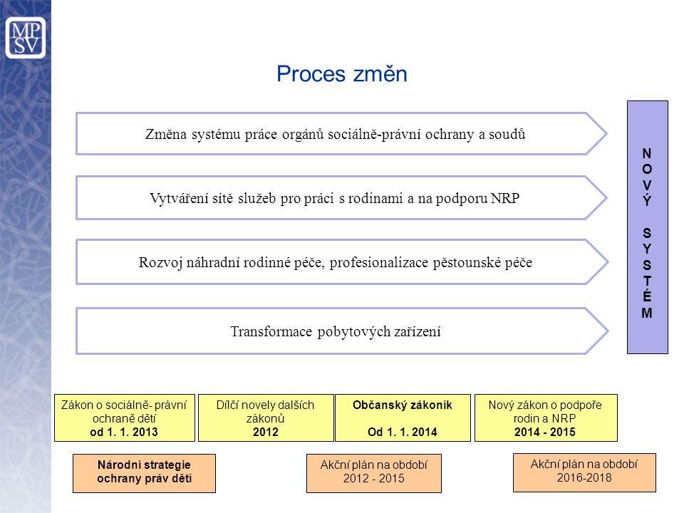 Proces změn Národní strategie ochrany práv dětí Akční plán na období 2012 - 2015 Nový zákon o podpoře rodin a NRP 2014 - 2015 Zákon o sociálně- právní ochraně dětí od 1.