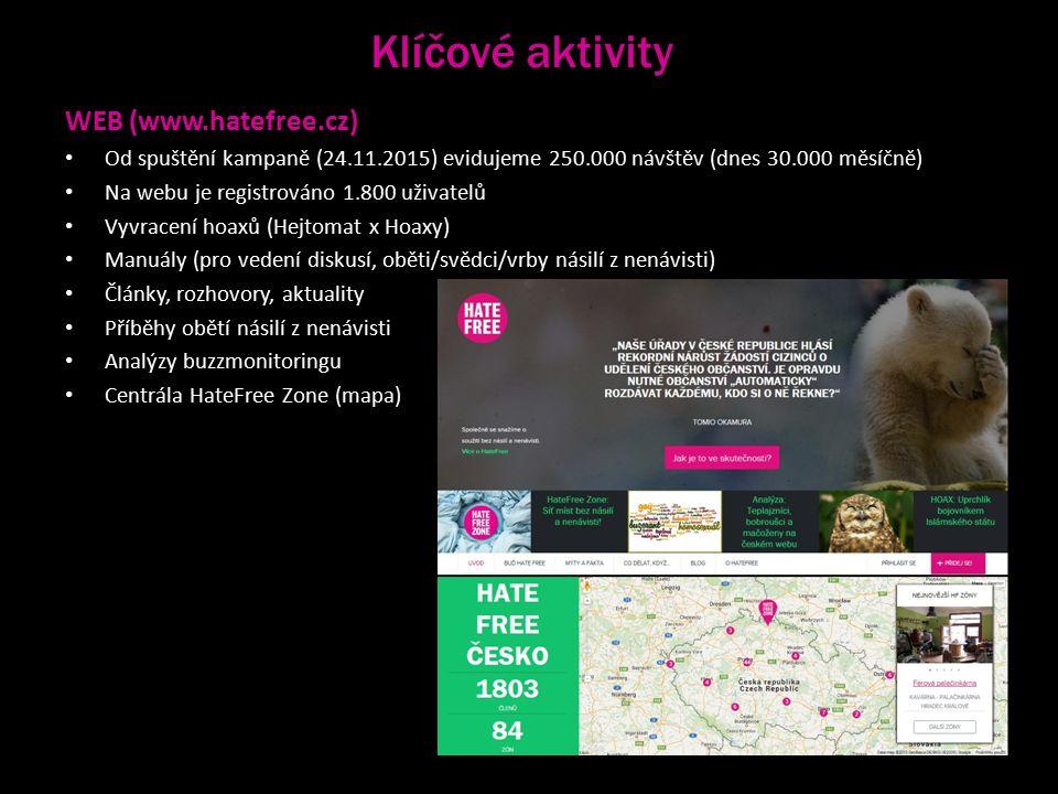 Klíčové aktivity WEB (www.hatefree.cz) Od spuštění kampaně (24.11.2015) evidujeme 250.000 návštěv (dnes 30.000 měsíčně) Na webu je registrováno 1.800 uživatelů Vyvracení hoaxů (Hejtomat x Hoaxy) Manuály (pro vedení diskusí, oběti/svědci/vrby násilí z nenávisti) Články, rozhovory, aktuality Příběhy obětí násilí z nenávisti Analýzy buzzmonitoringu Centrála HateFree Zone (mapa)