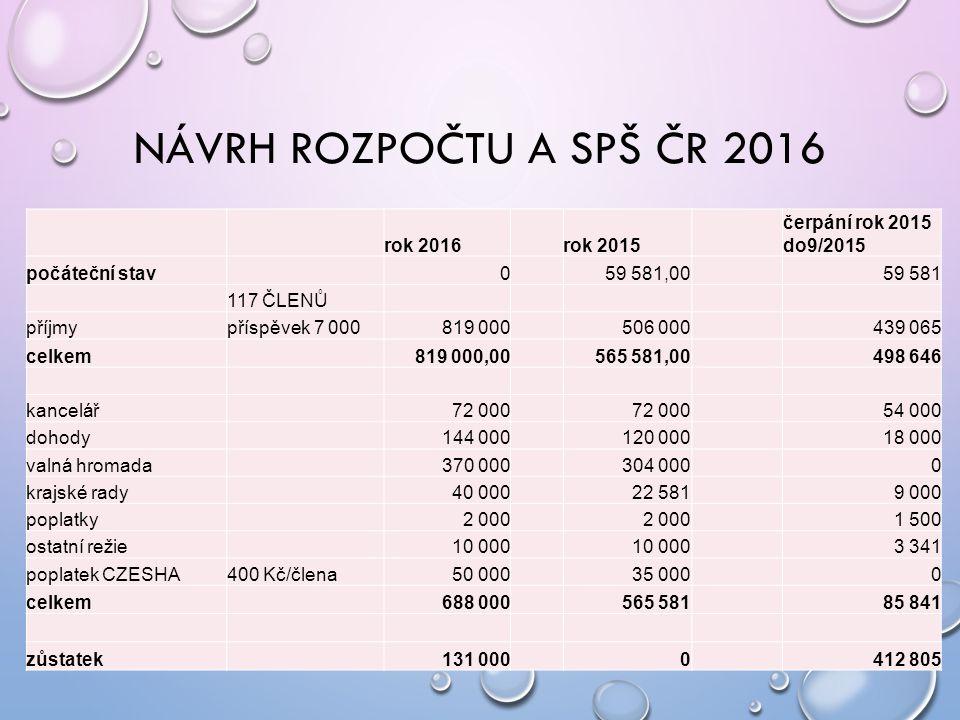NÁVRH ROZPOČTU A SPŠ ČR 2016 rok 2016 rok 2015 čerpání rok 2015 do9/2015 počáteční stav 0 59 581,00 59 581 117 ČLENŮ příjmypříspěvek 7 000819 000 506