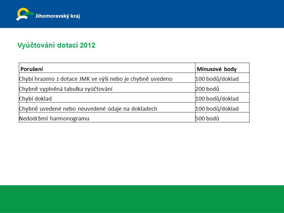 Vyúčtování dotací 2012 Porušení Mínusové body Chybí hrazeno z dotace JMK ve výši nebo je chybně uvedeno100 bodů/doklad Chybně vyplněná tabulka vyúčtov