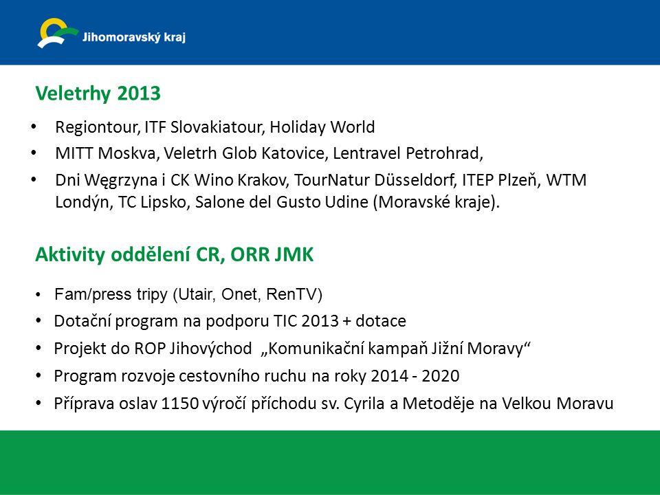 Veletrhy 2013 Regiontour, ITF Slovakiatour, Holiday World MITT Moskva, Veletrh Glob Katovice, Lentravel Petrohrad, Dni Węgrzyna i CK Wino Krakov, TourNatur Düsseldorf, ITEP Plzeň, WTM Londýn, TC Lipsko, Salone del Gusto Udine (Moravské kraje).
