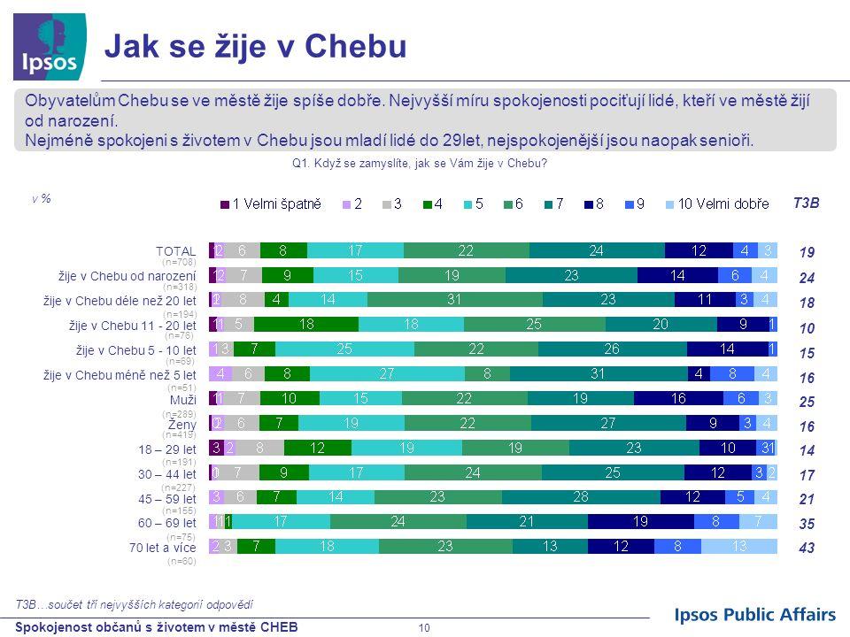 Spokojenost občanů s životem v městě CHEB 10 Jak se žije v Chebu Obyvatelům Chebu se ve městě žije spíše dobře. Nejvyšší míru spokojenosti pociťují li