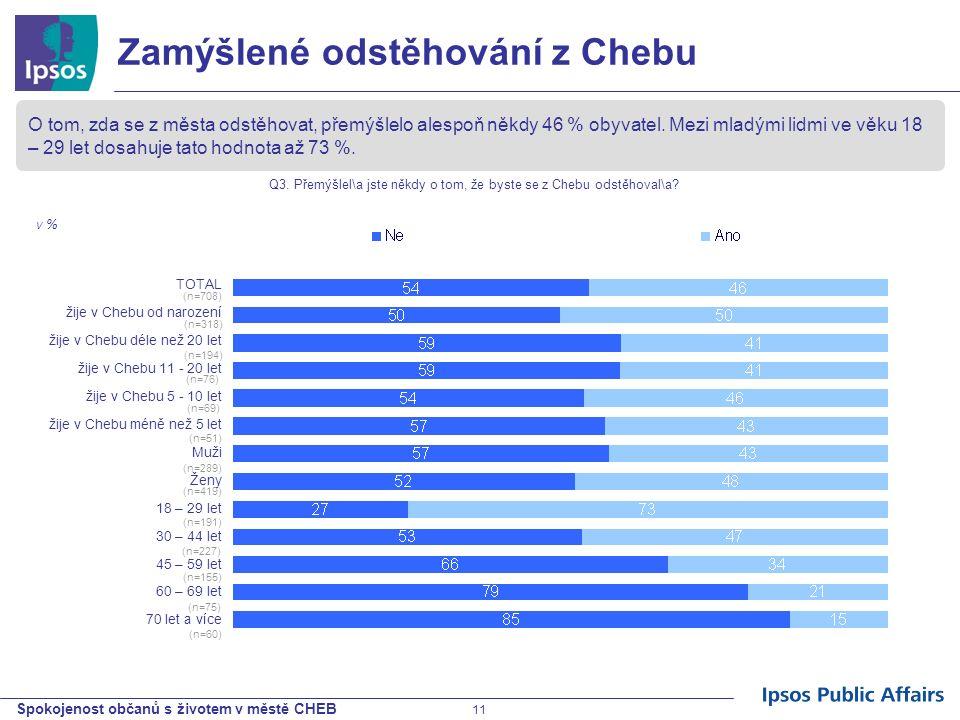 Spokojenost občanů s životem v městě CHEB 11 Zamýšlené odstěhování z Chebu O tom, zda se z města odstěhovat, přemýšlelo alespoň někdy 46 % obyvatel. M