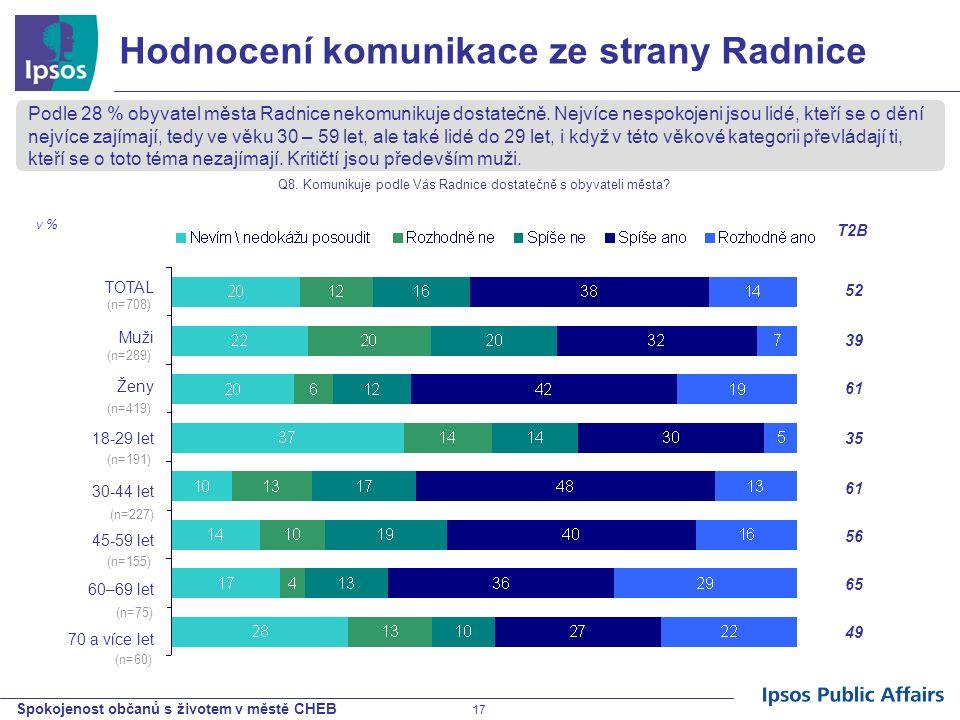 Spokojenost občanů s životem v městě CHEB 17 Hodnocení komunikace ze strany Radnice Podle 28 % obyvatel města Radnice nekomunikuje dostatečně. Nejvíce